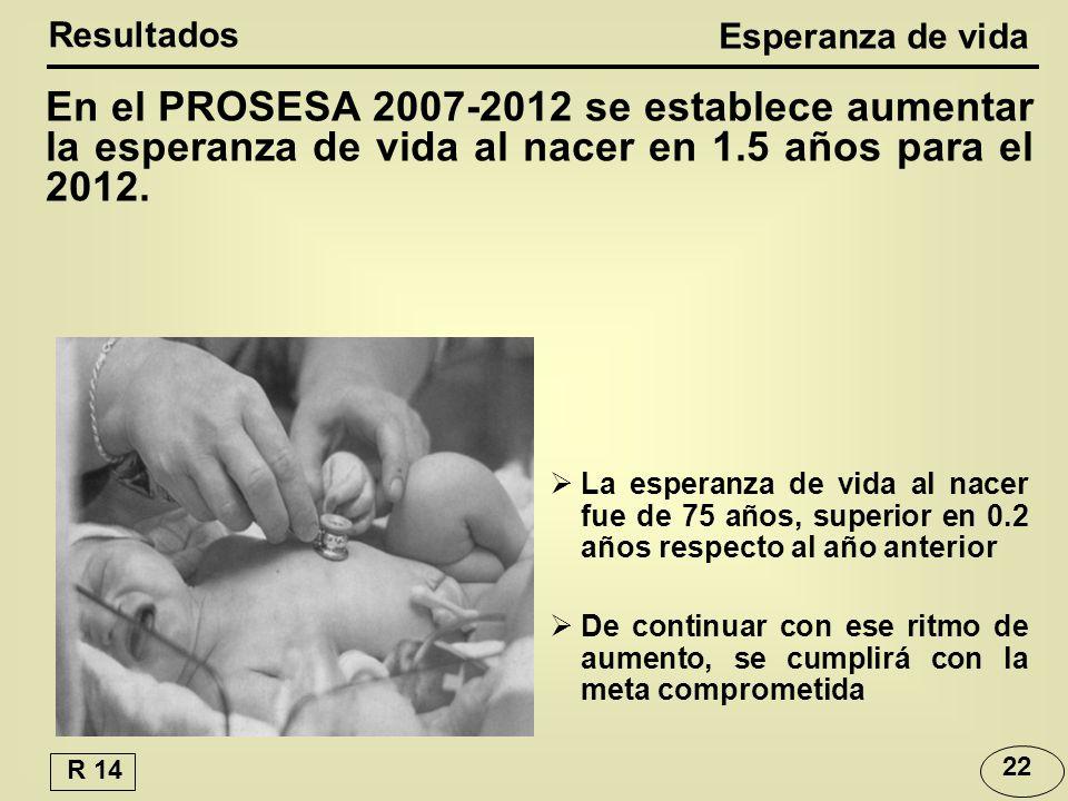 En el PROSESA 2007-2012 se establece aumentar la esperanza de vida al nacer en 1.5 años para el 2012.