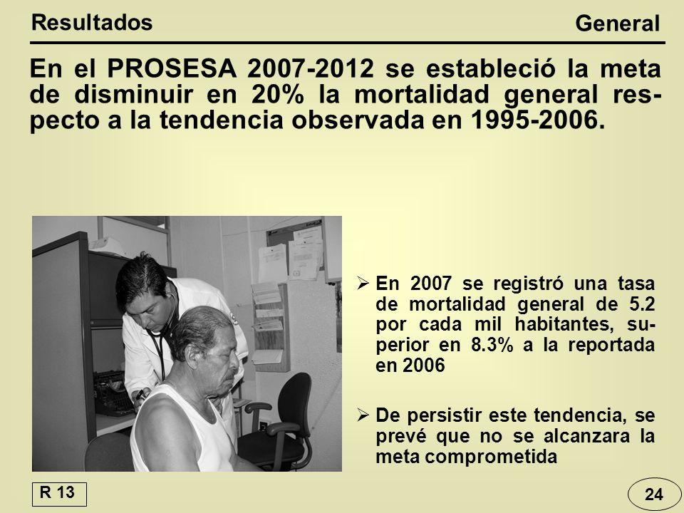 En el PROSESA 2007-2012 se estableció la meta de disminuir en 20% la mortalidad general res- pecto a la tendencia observada en 1995-2006.