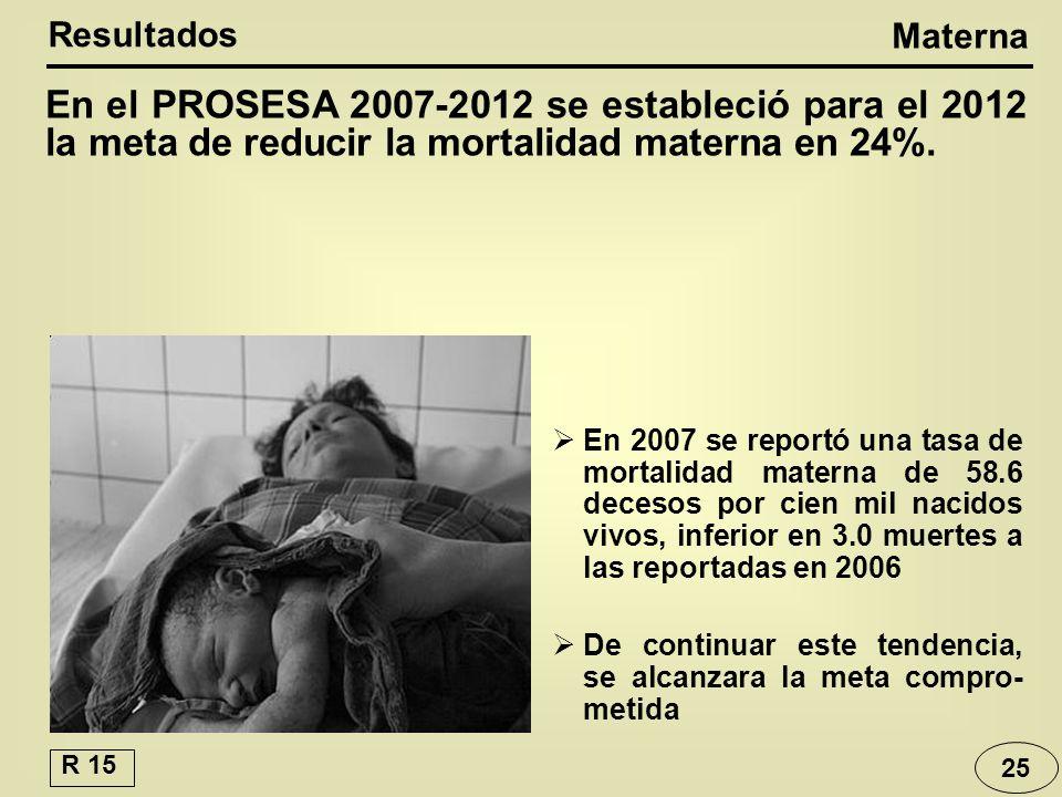 En el PROSESA 2007-2012 se estableció para el 2012 la meta de reducir la mortalidad materna en 24%.