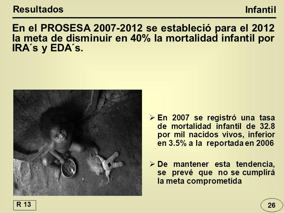 En el PROSESA 2007-2012 se estableció para el 2012 la meta de disminuir en 40% la mortalidad infantil por IRA´s y EDA´s.