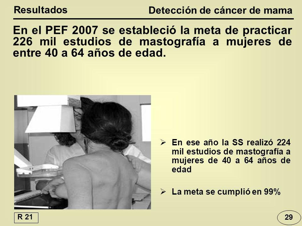En el PEF 2007 se estableció la meta de practicar 226 mil estudios de mastografía a mujeres de entre 40 a 64 años de edad.