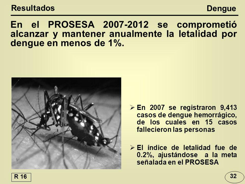 En el PROSESA 2007-2012 se comprometió alcanzar y mantener anualmente la letalidad por dengue en menos de 1%.