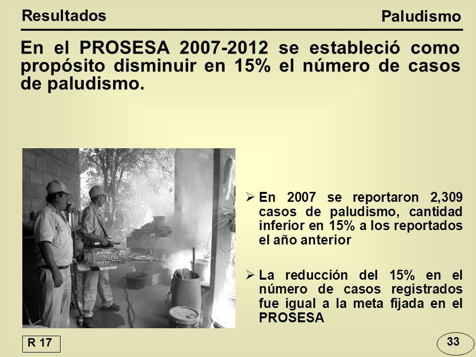 En el PROSESA 2007-2012 se estableció como propósito disminuir en 15% el número de casos de paludismo.