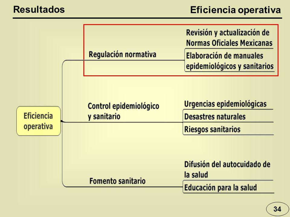 Eficiencia operativa 34 Resultados