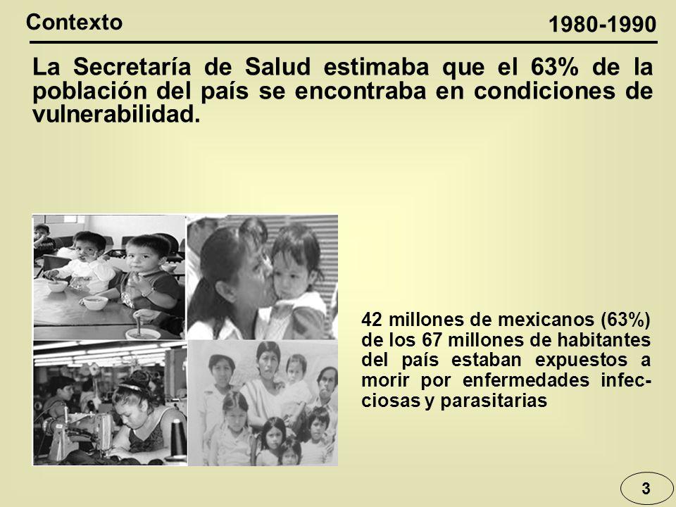 1980-1990 Contexto 42 millones de mexicanos (63%) de los 67 millones de habitantes del país estaban expuestos a morir por enfermedades infec- ciosas y parasitarias La Secretaría de Salud estimaba que el 63% de la población del país se encontraba en condiciones de vulnerabilidad.