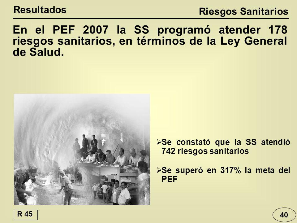Riesgos Sanitarios Resultados Se constató que la SS atendió 742 riesgos sanitarios Se superó en 317% la meta del PEF En el PEF 2007 la SS programó atender 178 riesgos sanitarios, en términos de la Ley General de Salud.