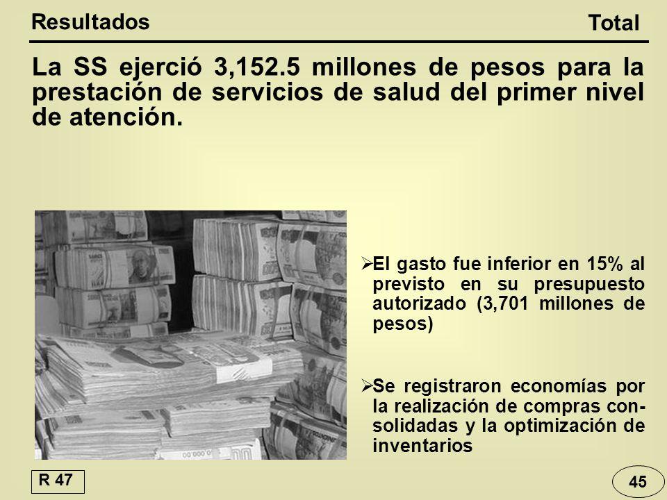La SS ejerció 3,152.5 millones de pesos para la prestación de servicios de salud del primer nivel de atención.
