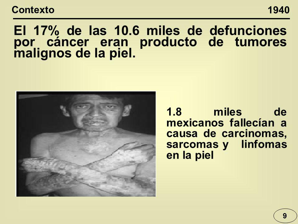 El 17% de las 10.6 miles de defunciones por cáncer eran producto de tumores malignos de la piel. 9 1940 Contexto 1.8 miles de mexicanos fallecían a ca