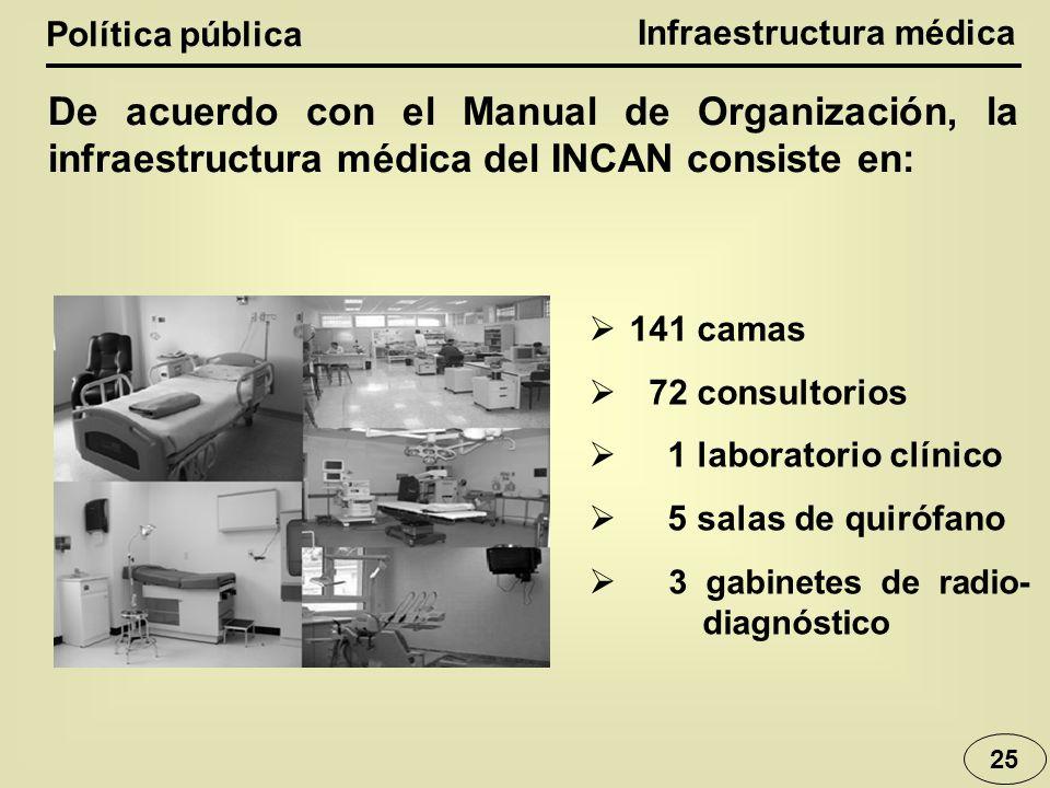 Infraestructura médica Política pública 25 De acuerdo con el Manual de Organización, la infraestructura médica del INCAN consiste en: 141 camas 72 con