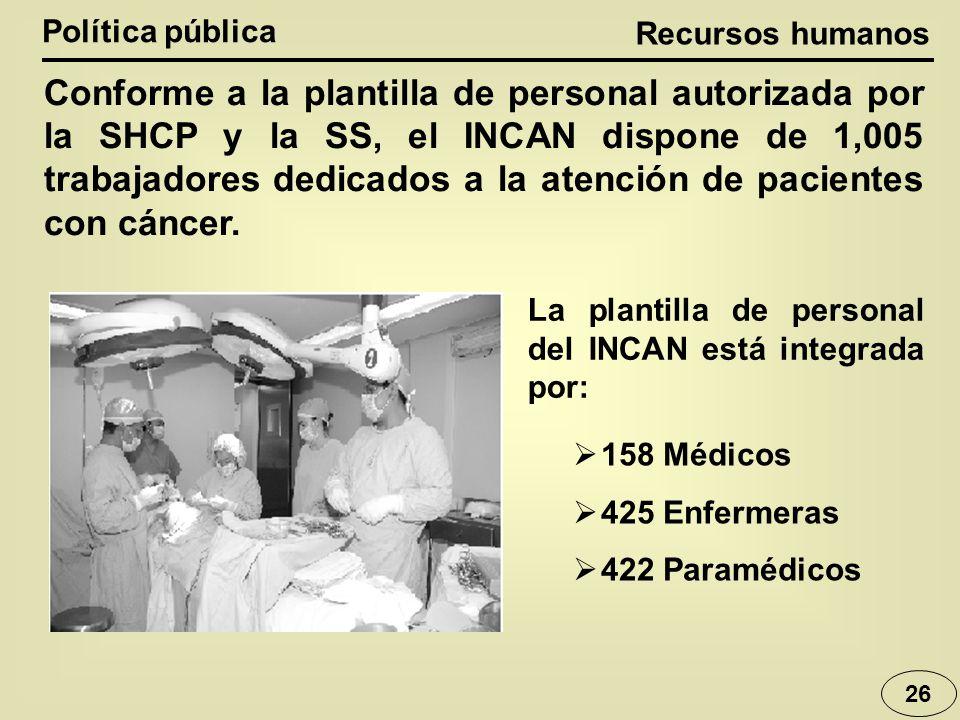 Recursos humanos Política pública 26 Conforme a la plantilla de personal autorizada por la SHCP y la SS, el INCAN dispone de 1,005 trabajadores dedica