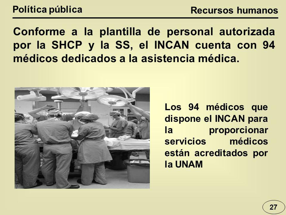 Recursos humanos Política pública 27 Conforme a la plantilla de personal autorizada por la SHCP y la SS, el INCAN cuenta con 94 médicos dedicados a la