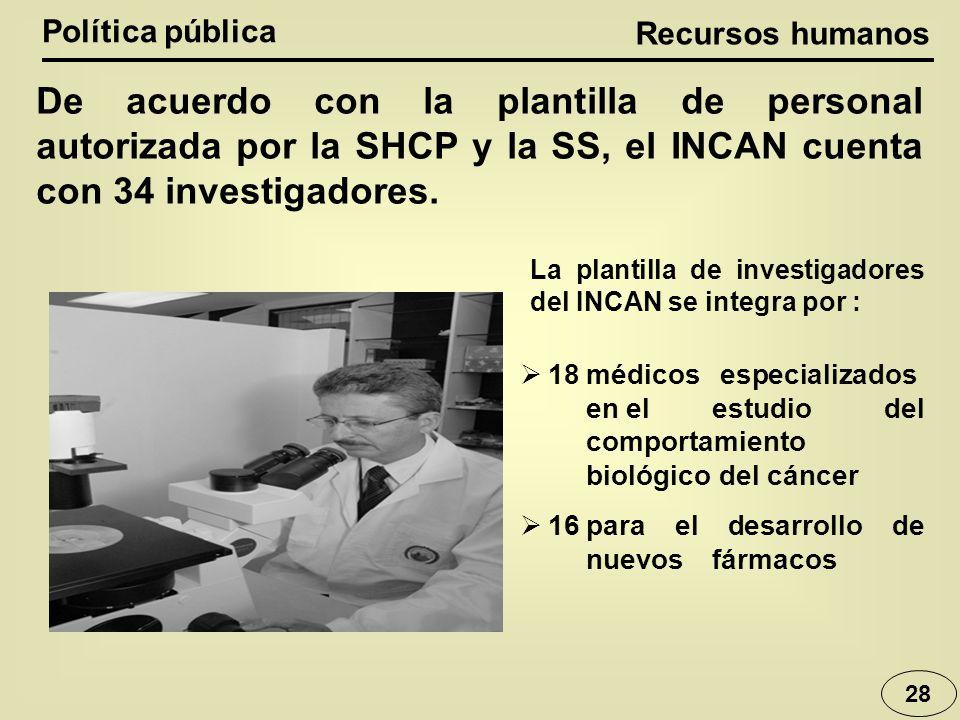 Política pública De acuerdo con la plantilla de personal autorizada por la SHCP y la SS, el INCAN cuenta con 34 investigadores. 18médicos especializad