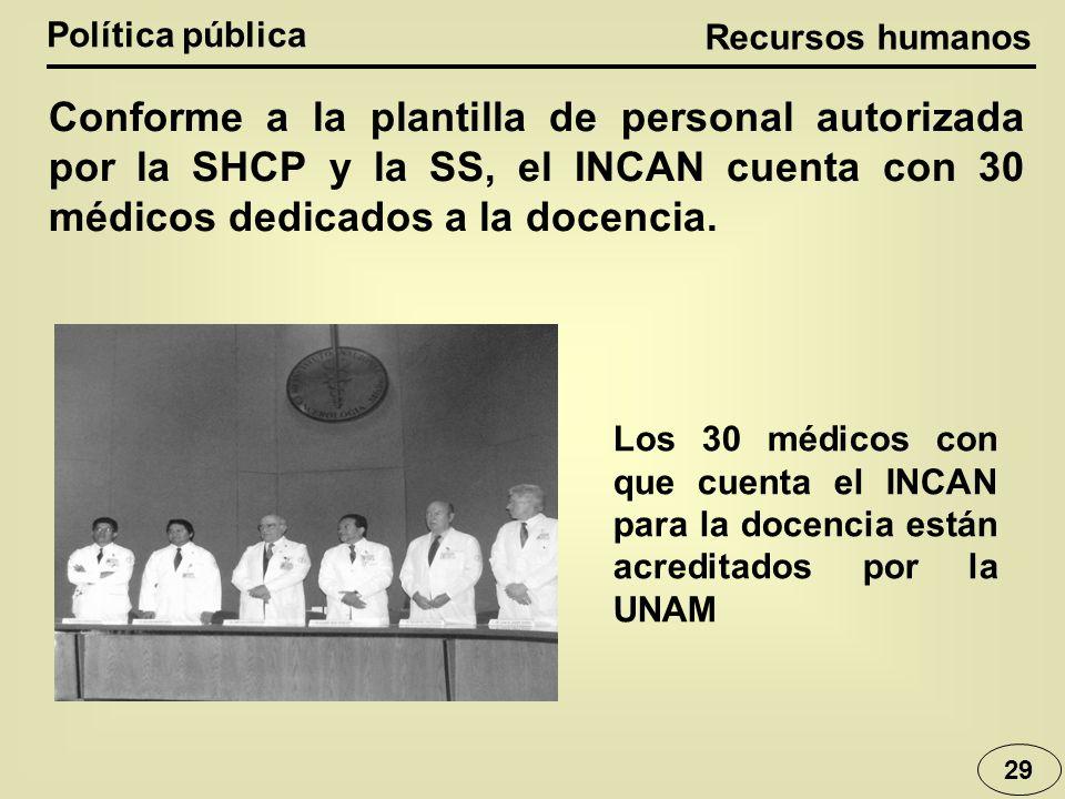 Política pública 29 Conforme a la plantilla de personal autorizada por la SHCP y la SS, el INCAN cuenta con 30 médicos dedicados a la docencia. Los 30