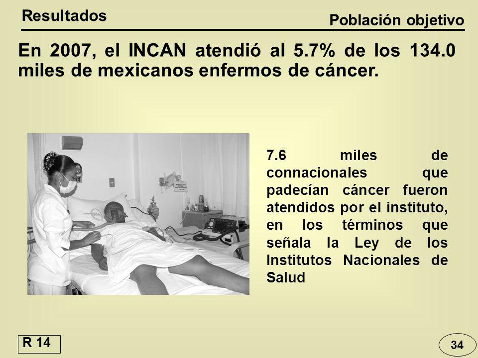34 7.6 miles de connacionales que padecían cáncer fueron atendidos por el instituto, en los términos que señala la Ley de los Institutos Nacionales de