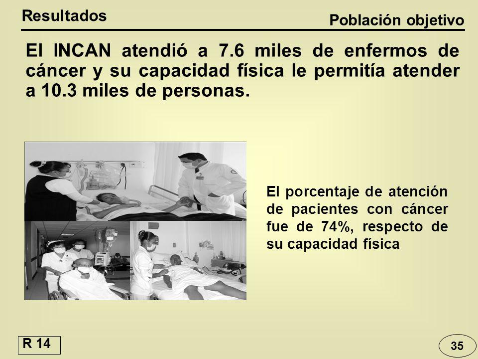 35 El porcentaje de atención de pacientes con cáncer fue de 74%, respecto de su capacidad física El INCAN atendió a 7.6 miles de enfermos de cáncer y
