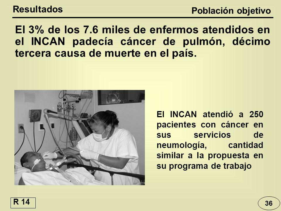 36 El INCAN atendió a 250 pacientes con cáncer en sus servicios de neumología, cantidad similar a la propuesta en su programa de trabajo El 3% de los
