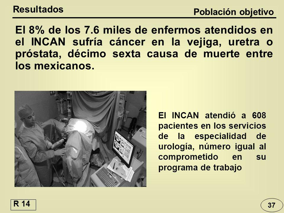 37 El INCAN atendió a 608 pacientes en los servicios de la especialidad de urología, número igual al comprometido en su programa de trabajo El 8% de l