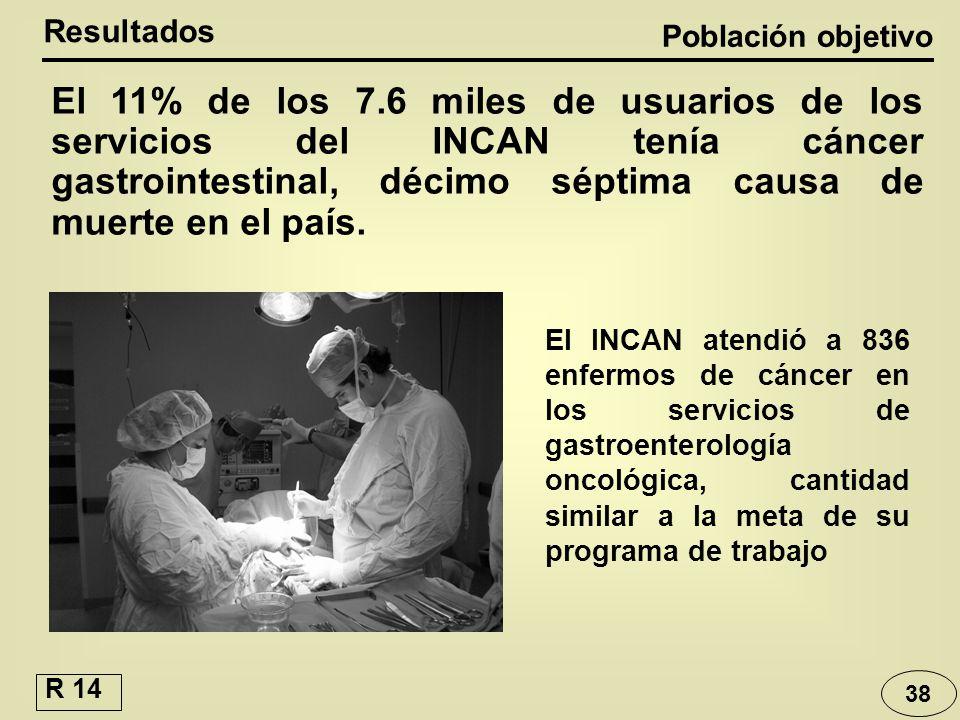 38 El INCAN atendió a 836 enfermos de cáncer en los servicios de gastroenterología oncológica, cantidad similar a la meta de su programa de trabajo El