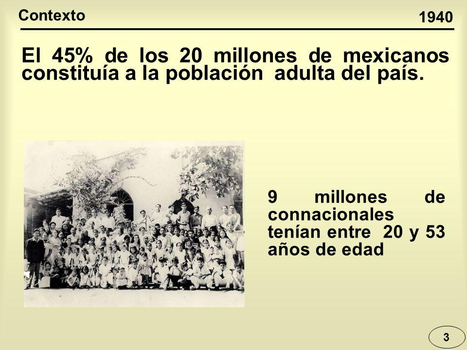 3 El 45% de los 20 millones de mexicanos constituía a la población adulta del país. 1940 Contexto 9 millones de connacionales tenían entre 20 y 53 año