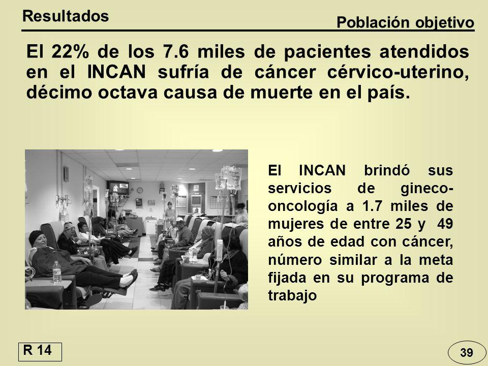 39 El INCAN brindó sus servicios de gineco- oncología a 1.7 miles de mujeres de entre 25 y 49 años de edad con cáncer, número similar a la meta fijada