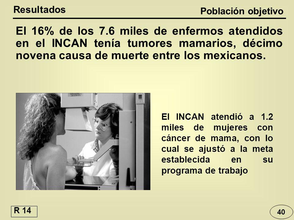 40 El INCAN atendió a 1.2 miles de mujeres con cáncer de mama, con lo cual se ajustó a la meta establecida en su programa de trabajo El 16% de los 7.6