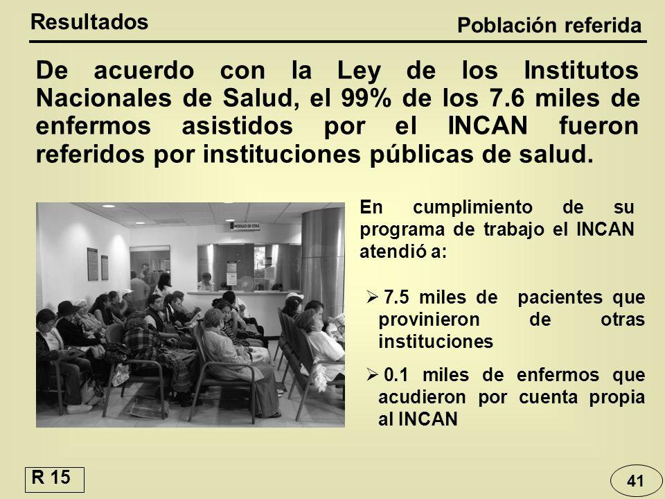 41 De acuerdo con la Ley de los Institutos Nacionales de Salud, el 99% de los 7.6 miles de enfermos asistidos por el INCAN fueron referidos por instit