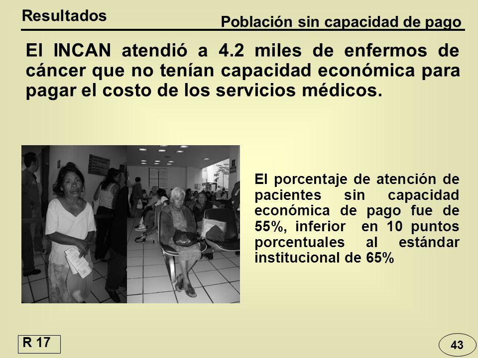 43 El INCAN atendió a 4.2 miles de enfermos de cáncer que no tenían capacidad económica para pagar el costo de los servicios médicos. Resultados Pobla