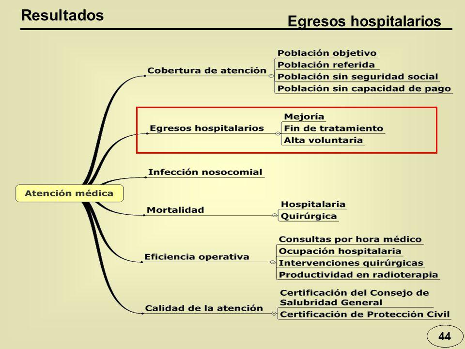 44 Resultados Egresos hospitalarios