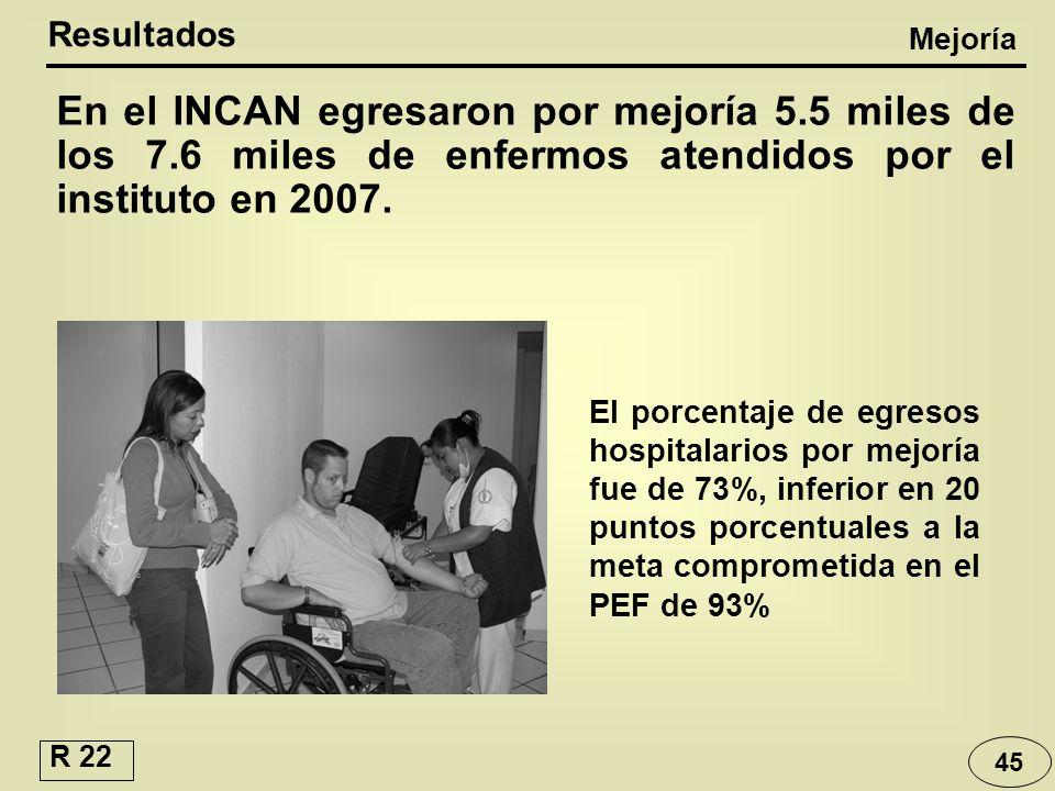 45 En el INCAN egresaron por mejoría 5.5 miles de los 7.6 miles de enfermos atendidos por el instituto en 2007. Resultados Mejoría El porcentaje de eg