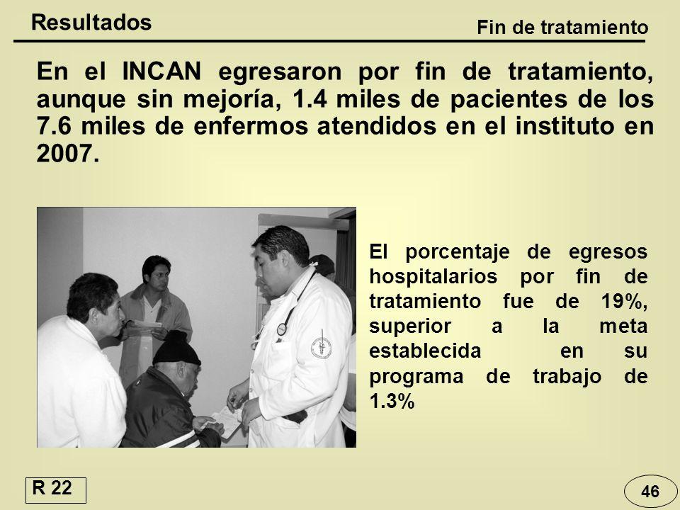 46 En el INCAN egresaron por fin de tratamiento, aunque sin mejoría, 1.4 miles de pacientes de los 7.6 miles de enfermos atendidos en el instituto en