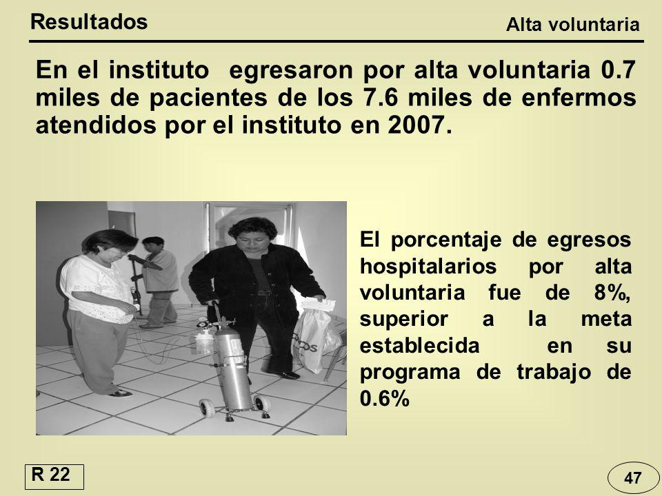 47 En el instituto egresaron por alta voluntaria 0.7 miles de pacientes de los 7.6 miles de enfermos atendidos por el instituto en 2007. Resultados Al