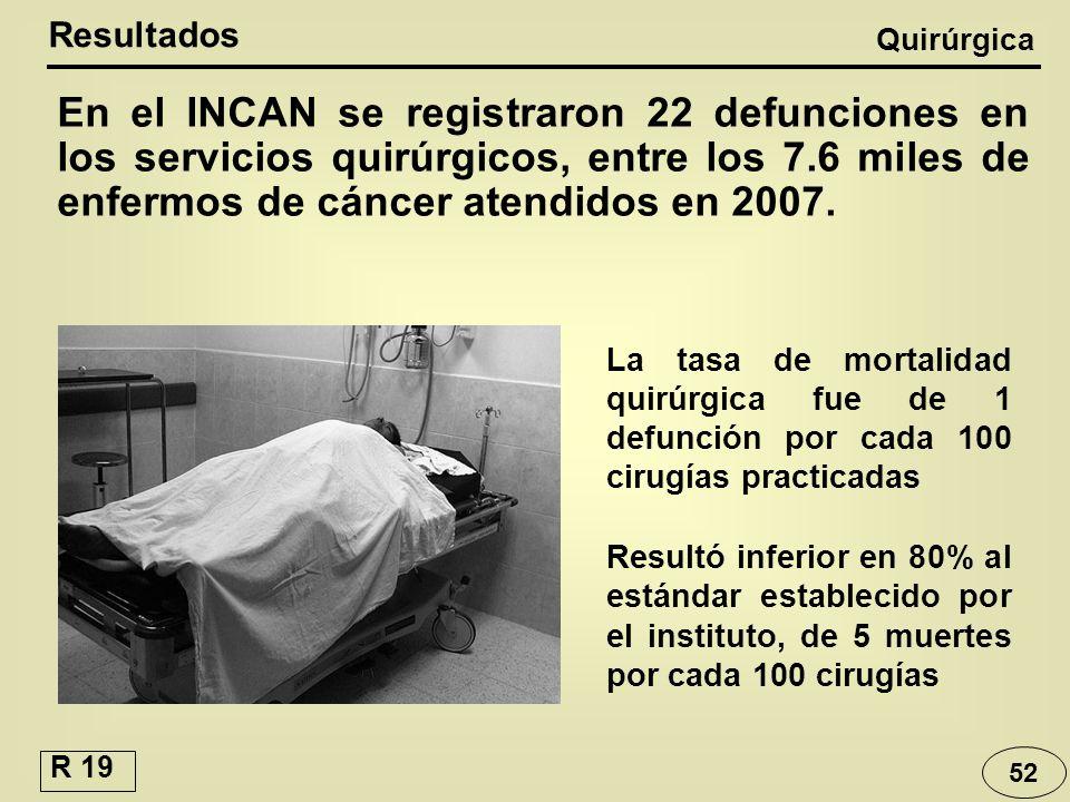 52 En el INCAN se registraron 22 defunciones en los servicios quirúrgicos, entre los 7.6 miles de enfermos de cáncer atendidos en 2007. Resultados Qui