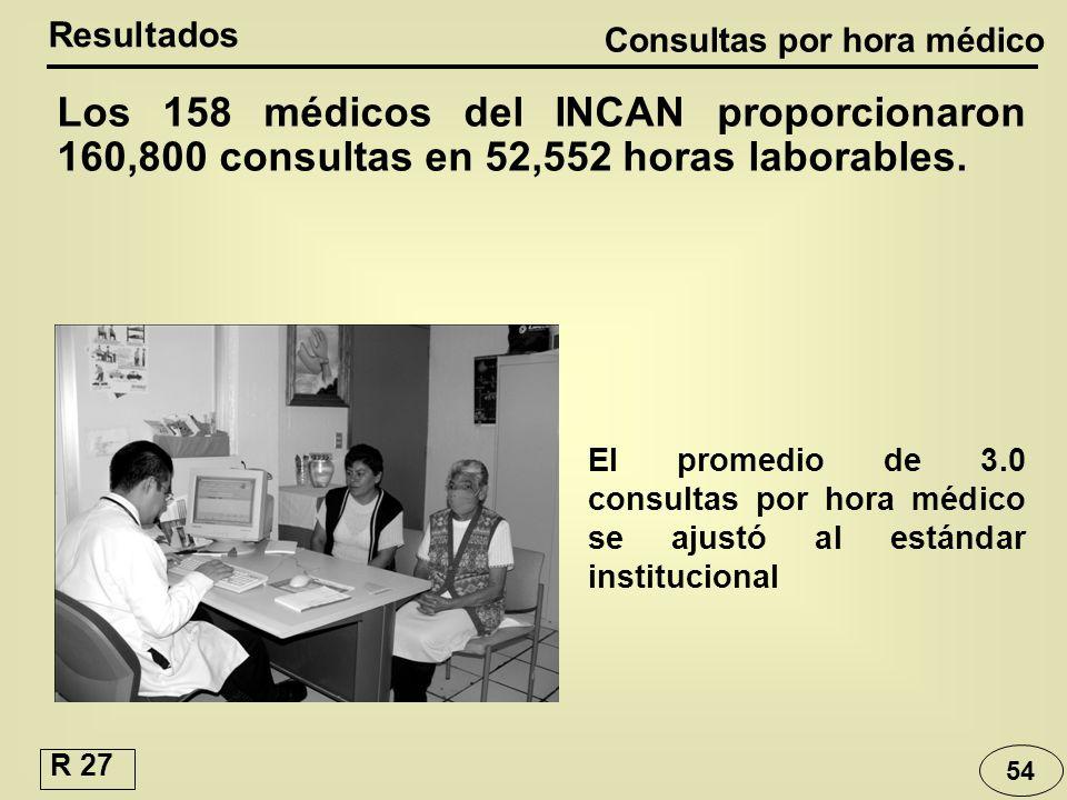54 Los 158 médicos del INCAN proporcionaron 160,800 consultas en 52,552 horas laborables. Resultados Consultas por hora médico El promedio de 3.0 cons