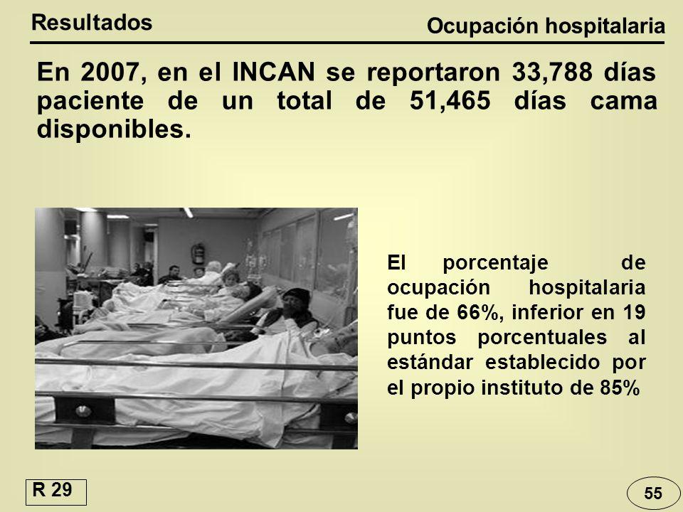 55 En 2007, en el INCAN se reportaron 33,788 días paciente de un total de 51,465 días cama disponibles. Resultados Ocupación hospitalaria El porcentaj