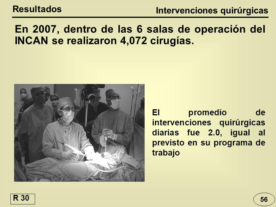 56 En 2007, dentro de las 6 salas de operación del INCAN se realizaron 4,072 cirugías. Resultados Intervenciones quirúrgicas El promedio de intervenci