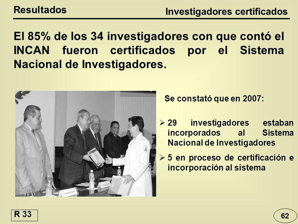 El 85% de los 34 investigadores con que contó el INCAN fueron certificados por el Sistema Nacional de Investigadores. 29 investigadores estaban incorp