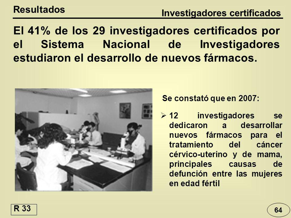 Investigadores certificados El 41% de los 29 investigadores certificados por el Sistema Nacional de Investigadores estudiaron el desarrollo de nuevos
