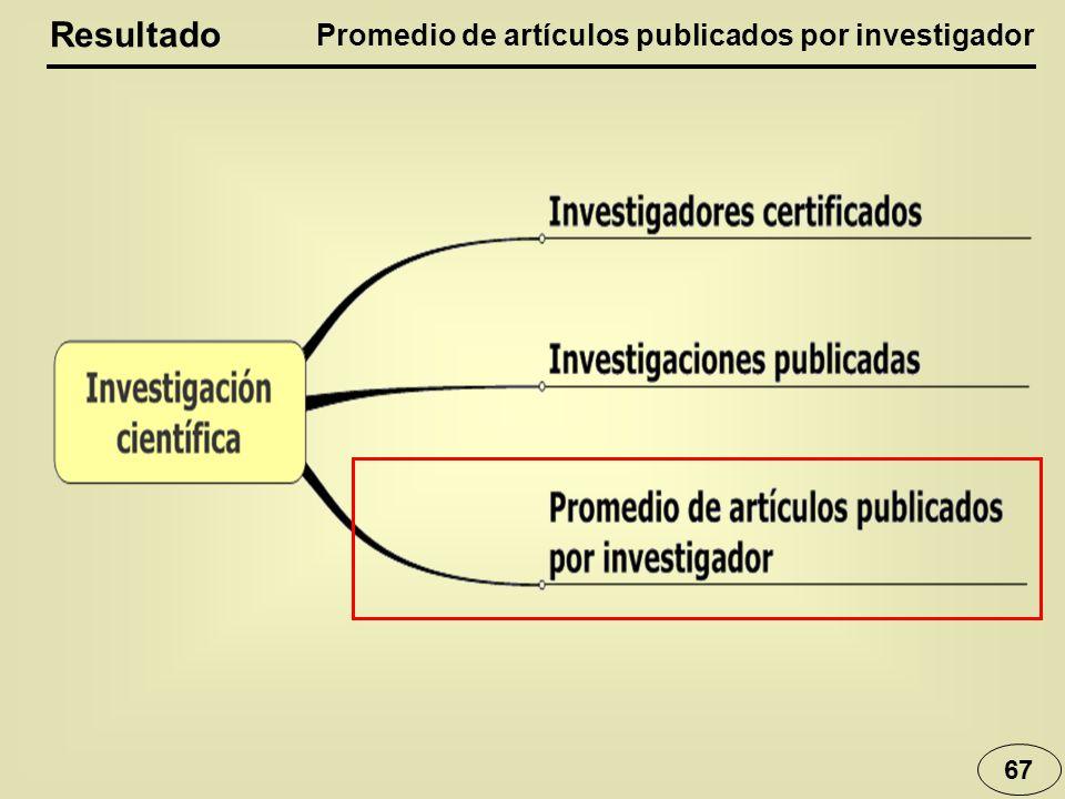 67 Resultado Promedio de artículos publicados por investigador