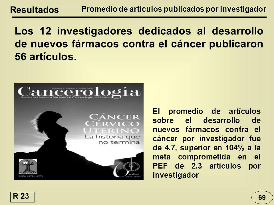 Resultados Los 12 investigadores dedicados al desarrollo de nuevos fármacos contra el cáncer publicaron 56 artículos. 69 El promedio de artículos sobr