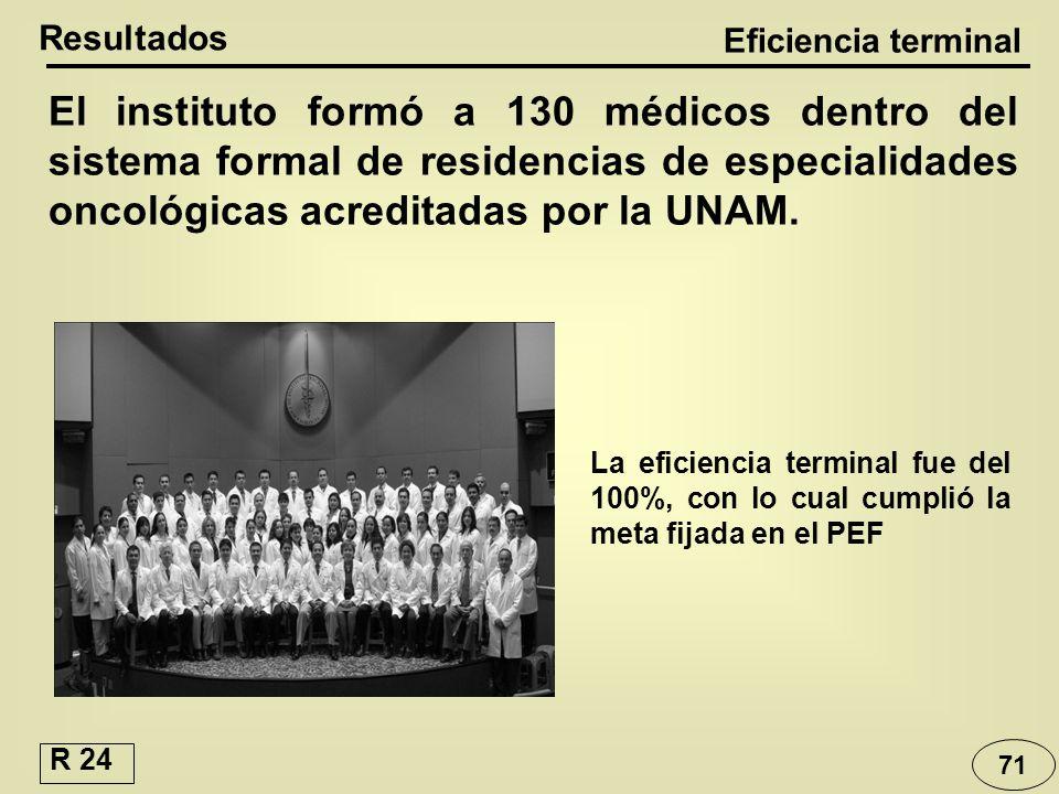 Resultados Eficiencia terminal El instituto formó a 130 médicos dentro del sistema formal de residencias de especialidades oncológicas acreditadas por