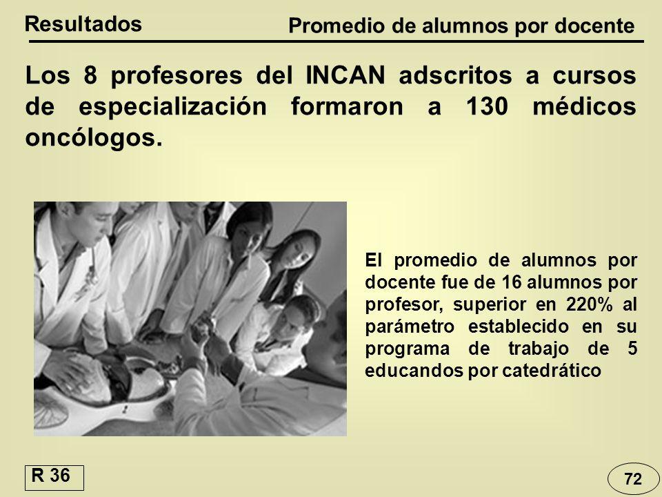 Resultados Promedio de alumnos por docente Los 8 profesores del INCAN adscritos a cursos de especialización formaron a 130 médicos oncólogos. El prome