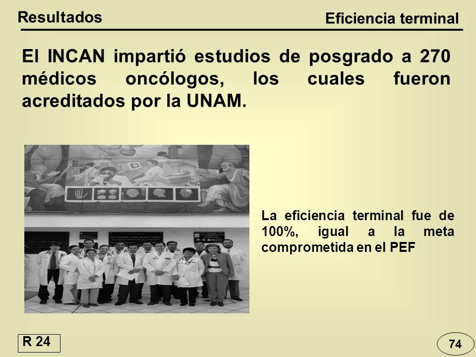 Resultados Eficiencia terminal El INCAN impartió estudios de posgrado a 270 médicos oncólogos, los cuales fueron acreditados por la UNAM. La eficienci