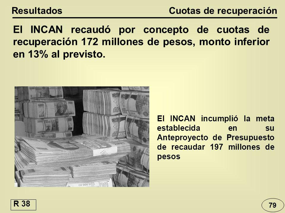 79 Cuotas de recuperación Resultados El INCAN recaudó por concepto de cuotas de recuperación 172 millones de pesos, monto inferior en 13% al previsto.