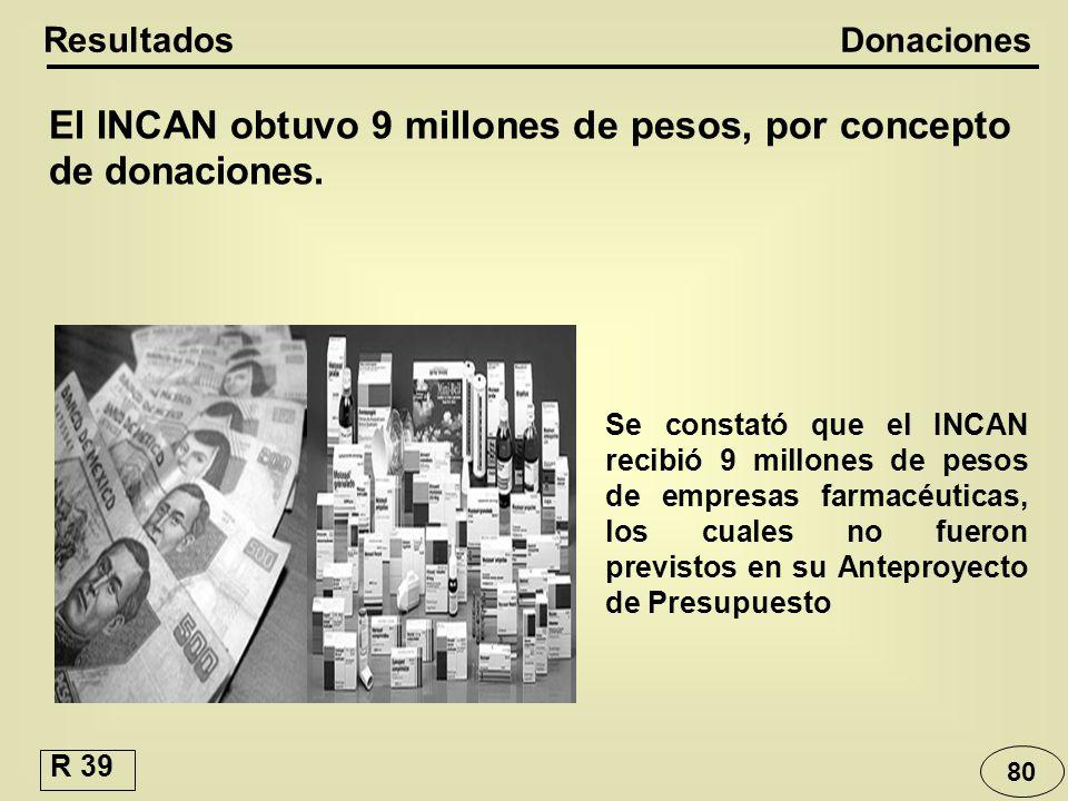80 Donaciones Resultados El INCAN obtuvo 9 millones de pesos, por concepto de donaciones. Se constató que el INCAN recibió 9 millones de pesos de empr