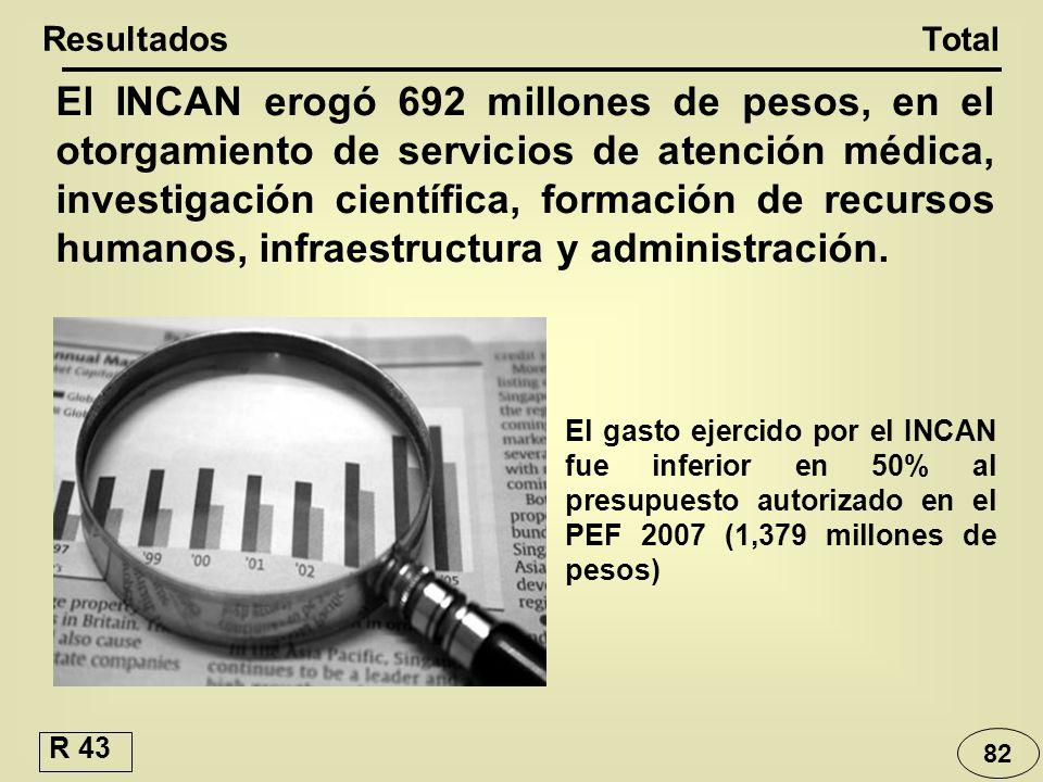El INCAN erogó 692 millones de pesos, en el otorgamiento de servicios de atención médica, investigación científica, formación de recursos humanos, inf