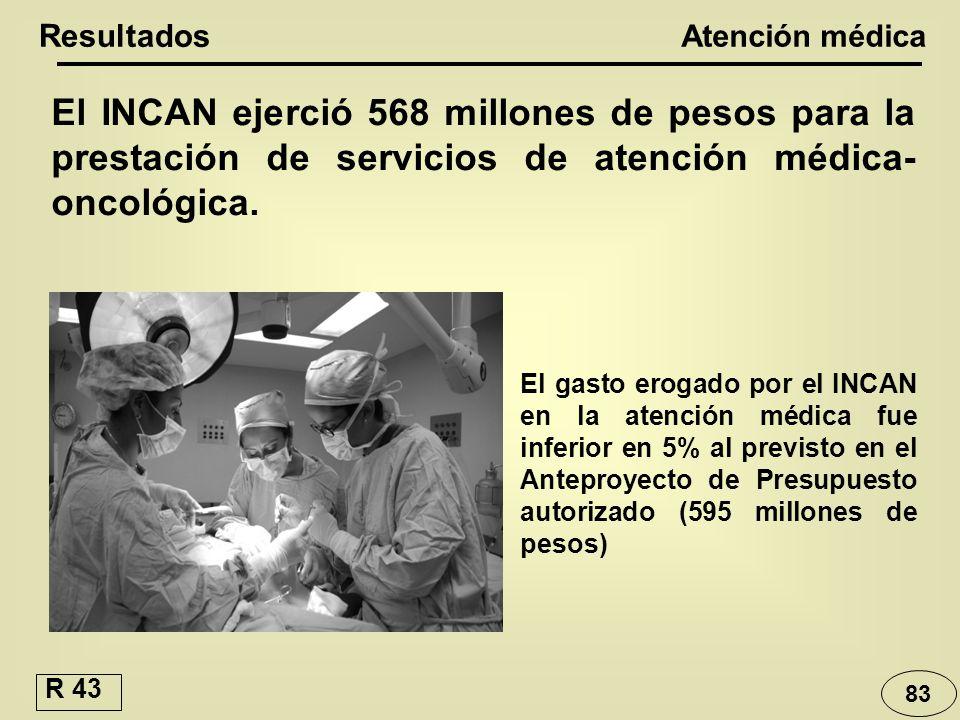 El INCAN ejerció 568 millones de pesos para la prestación de servicios de atención médica- oncológica. El gasto erogado por el INCAN en la atención mé