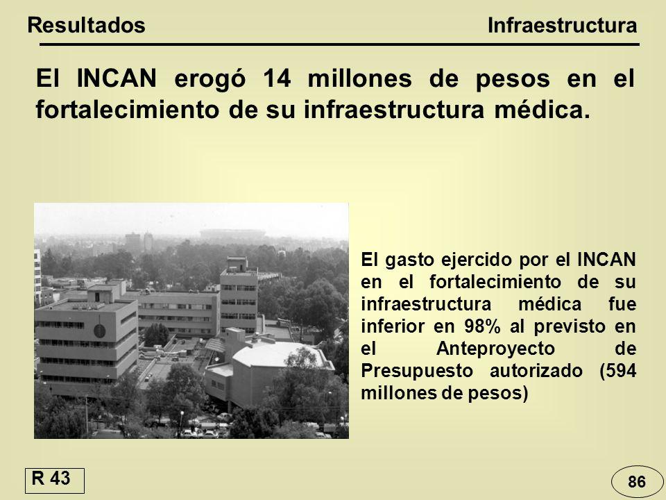 El INCAN erogó 14 millones de pesos en el fortalecimiento de su infraestructura médica. Resultados Infraestructura El gasto ejercido por el INCAN en e
