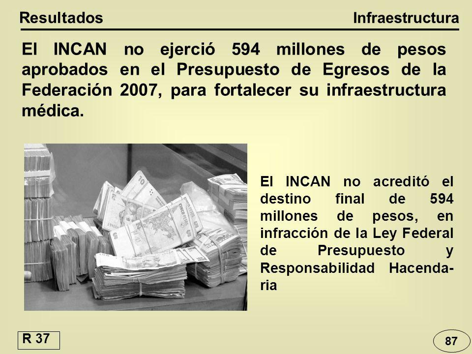 87 Infraestructura Resultados El INCAN no ejerció 594 millones de pesos aprobados en el Presupuesto de Egresos de la Federación 2007, para fortalecer