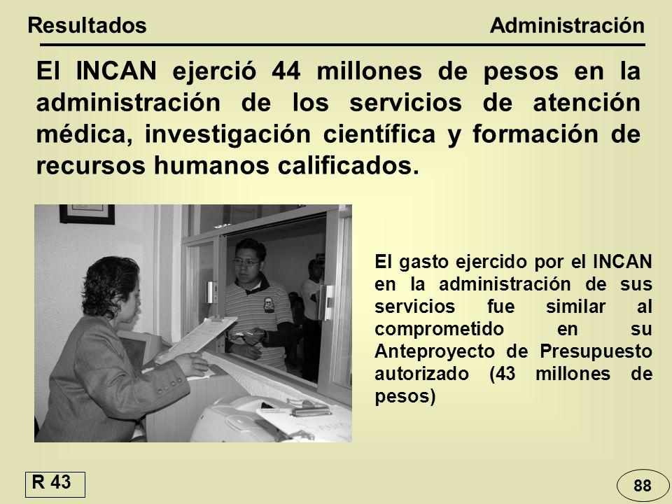 El INCAN ejerció 44 millones de pesos en la administración de los servicios de atención médica, investigación científica y formación de recursos human