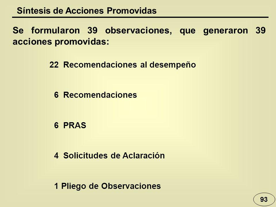 Se formularon 39 observaciones, que generaron 39 acciones promovidas: 22Recomendaciones al desempeño 6Recomendaciones 6PRAS 4Solicitudes de Aclaración
